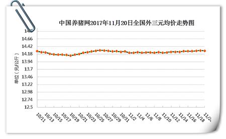 11月20日猪评:冷空气助推猪价回温,但动力仍显不足