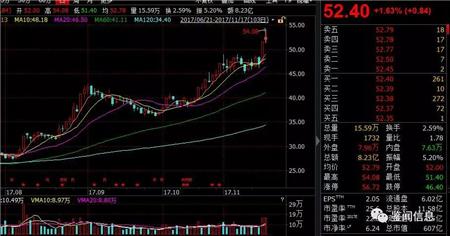 """牧原股份市值突破600亿,秦英林一日""""入账""""30亿"""