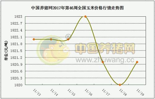 一周综述:12月中旬猪价将有明显涨幅 预计持续到次年1月