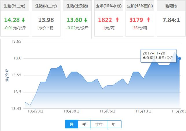 2017年11月20日全国土杂猪生猪价格行情涨跌表