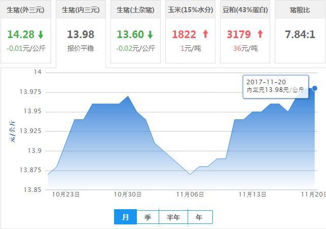 2017年11月20日全国内三元生猪价格行情涨跌表