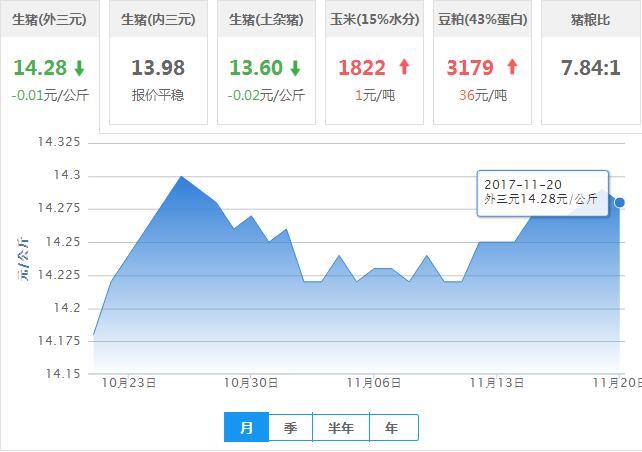2017年11月20日全国外三元生猪价格行情涨跌表