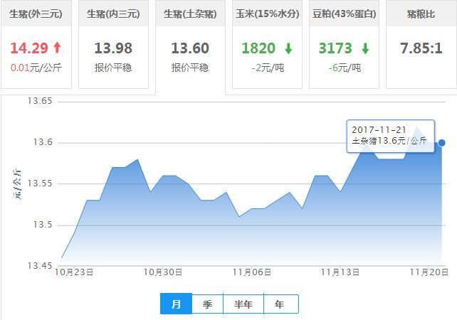 2017年11月21日全国土杂猪生猪价格行情涨跌表