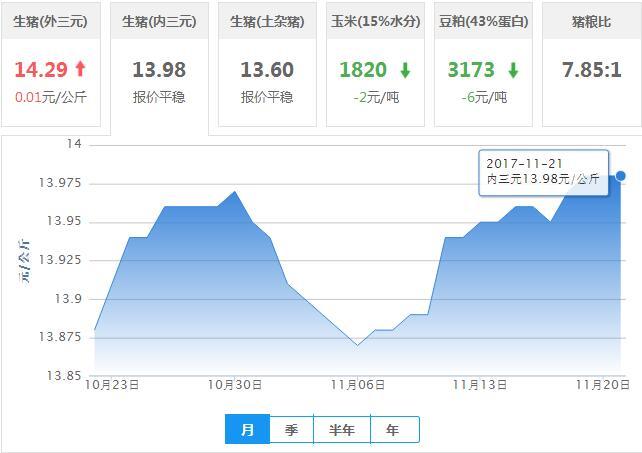 2017年11月21日全国内三元生猪价格行情涨跌表