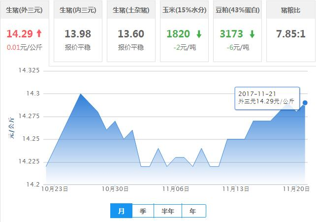 2017年11月21日全国外三元生猪价格行情涨跌表