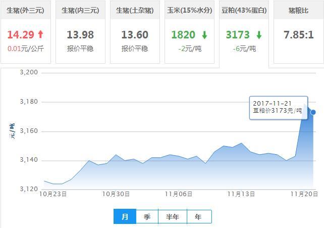 2017年11月21日全国豆粕价格行情走势汇总