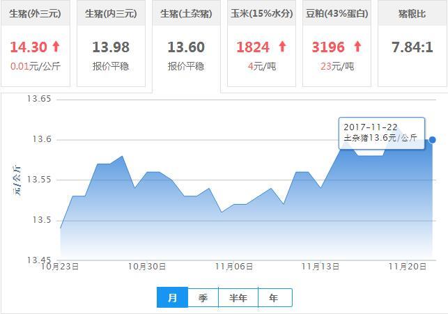 2017年11月22日全国土杂猪生猪价格行情涨跌表