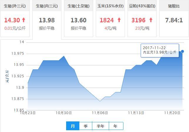 2017年11月22日全国内三元生猪价格行情涨跌表