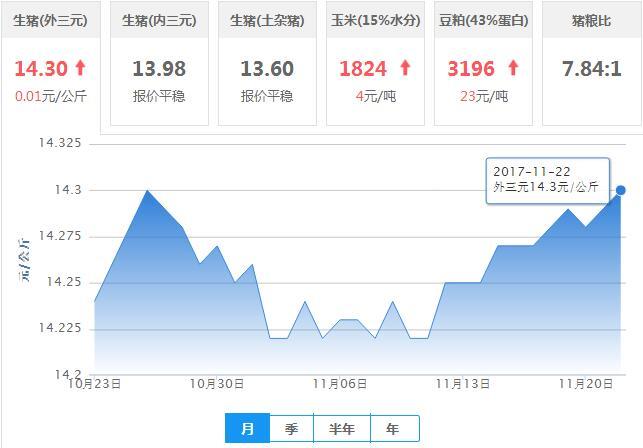 2017年11月22日全国外三元生猪价格行情涨跌表