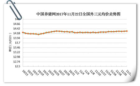 11月22日猪评:猪价涨势渐明朗 大涨或将到来只是时间问题