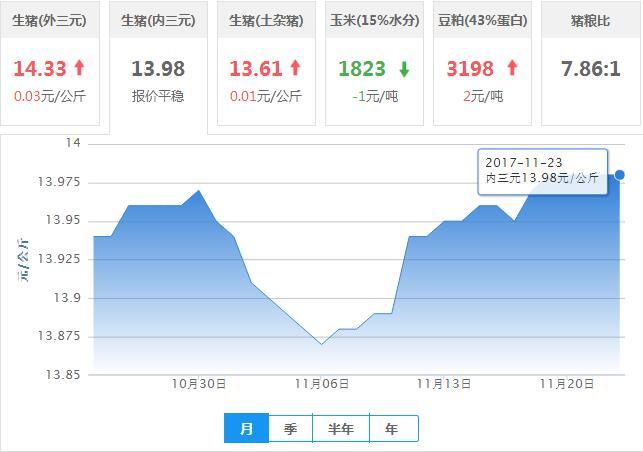 2017年11月23日全国内三元生猪价格行情涨跌表