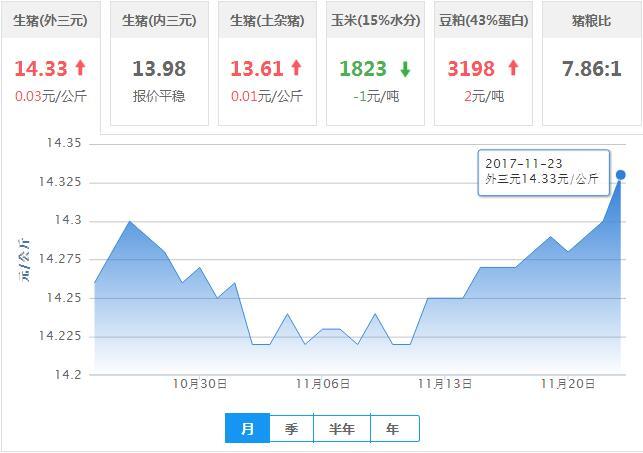 2017年11月23日全国外三元生猪价格行情涨跌表
