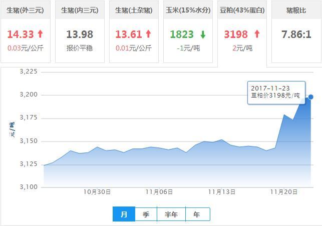 2017年11月23日全国豆粕价格行情走势汇总