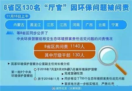 禁养限期临近!辽宁、山东、湖南等8省已问责1140人!