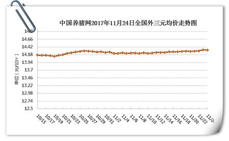 11月24日猪评:市场供需继续博弈,北方趋稳南方小幅波动