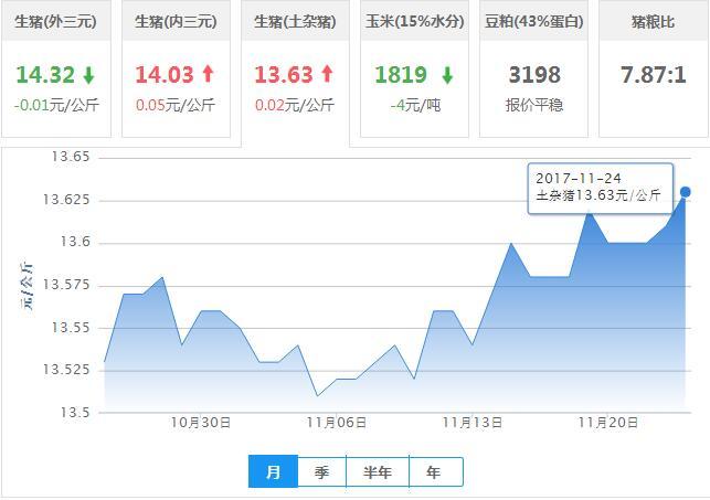 2017年11月24日全国土杂猪生猪价格行情涨跌表