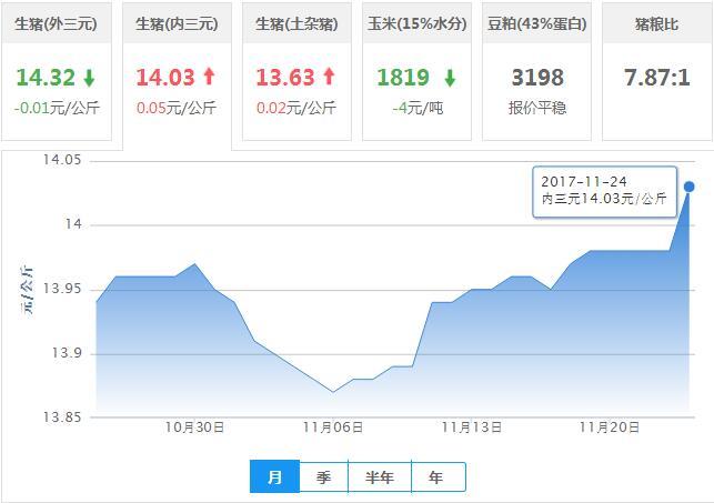 2017年11月24日全国内三元生猪价格行情涨跌表