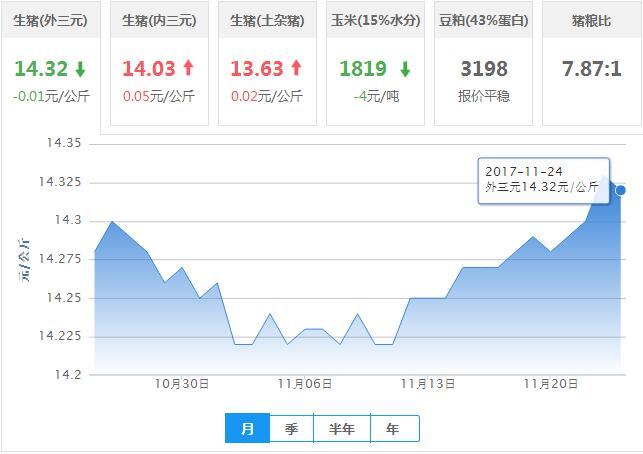 2017年11月24日全国外三元生猪价格行情涨跌表