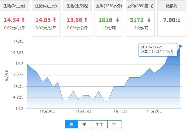2017年11月25日全国外三元生猪价格行情涨跌表