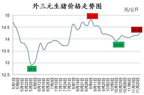 12月猪价上涨成定局,两大阻力恐成猪价不确定因素!