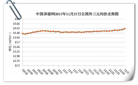 """11月27日猪评:猪价或将破""""8""""?切莫因贪错失良机"""