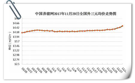 11月29日猪评:上涨幅度、范围再度扩大 后市猪价有望破8?