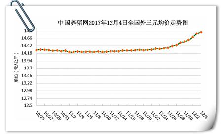 12月04日猪评:猪价上涨根本停不下来 此波能持续到明年吗?