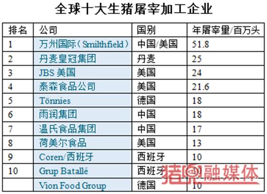 2017全球十大养猪企业和生猪屠宰企业,哪些中国企业入围?
