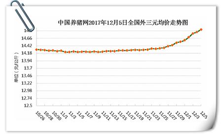 12月05日猪评:利好增加猪价不断攀升 但出栏还得心里有数