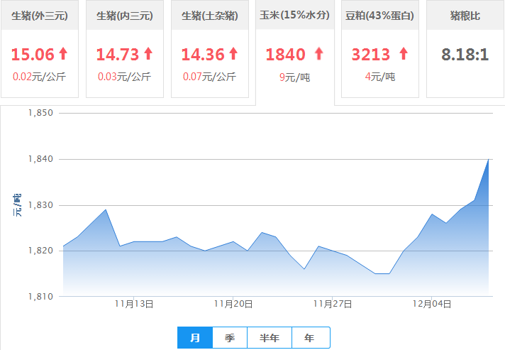 2017年12月08日全国豆粕价格行情走势汇总