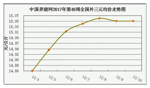 一周综述:猪价仍上涨但涨幅收窄 涨势或将持续到1月中旬