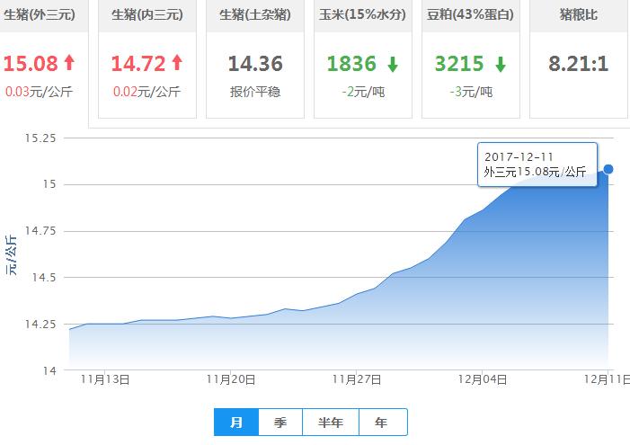 2017年12月11日全国外三元生猪价格行情涨跌表