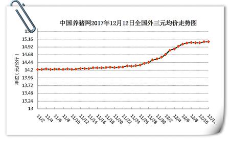 12月12日猪评:需求掣肘猪价下跌,短期或以平稳震荡为主