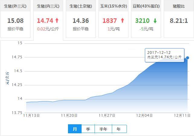 2017年12月12日全国内三元生猪价格行情涨跌表