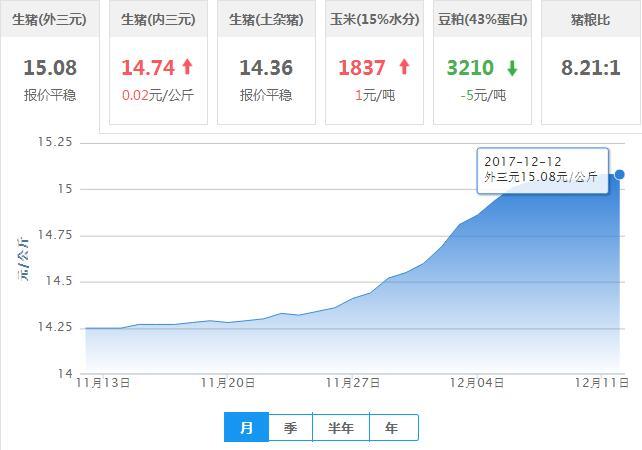 2017年12月12日全国外三元生猪价格行情涨跌表