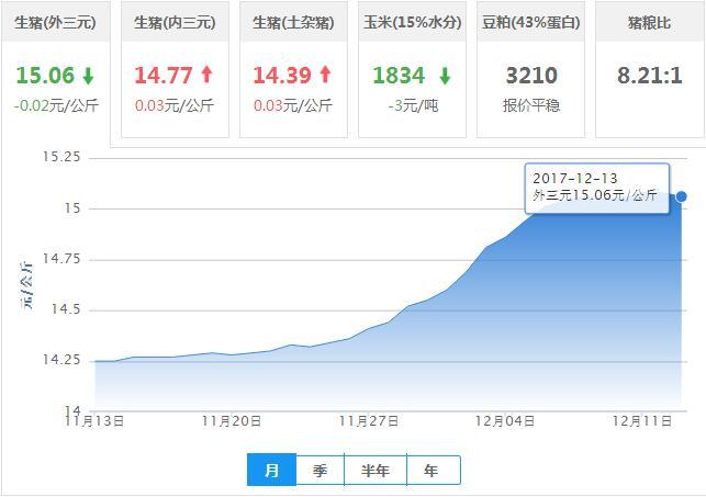 2017年12月13日全国外三元生猪价格行情涨跌表