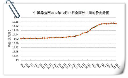 12月13日猪评:行情暂趋稳,后期猪价几乎无下跌可能