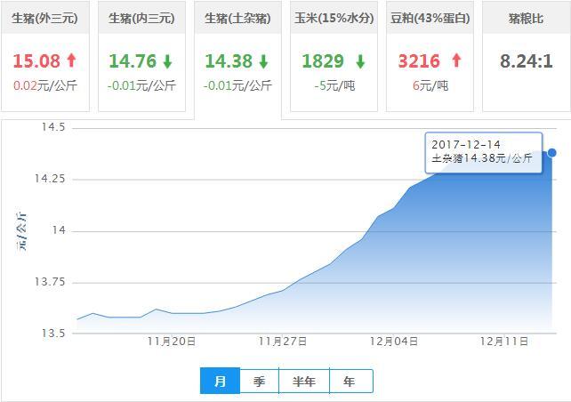 2017年12月14日全国土杂猪生猪价格行情涨跌表
