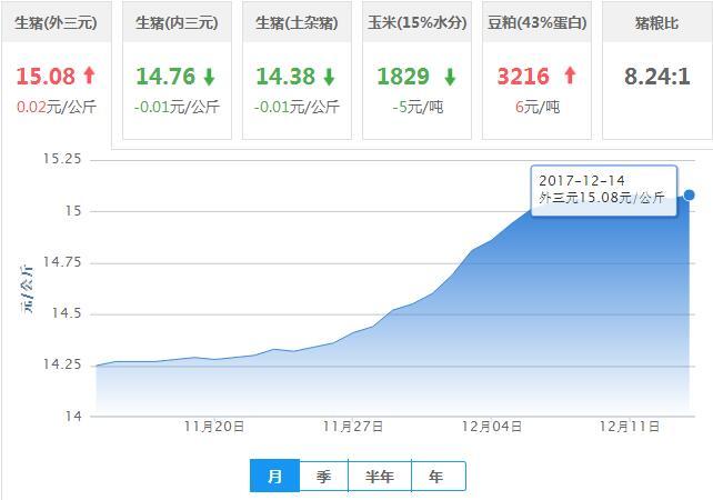 2017年12月14日全国外三元生猪价格行情涨跌表