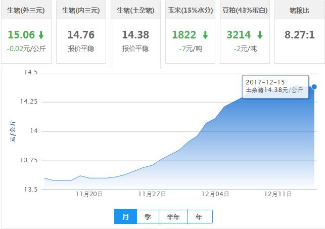 2017年12月15日全国土杂猪生猪价格行情涨跌表