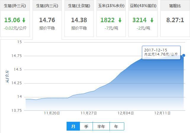 2017年12月15日全国内三元生猪价格行情涨跌表