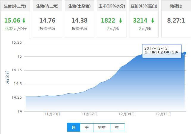 2017年12月15日全国外三元生猪价格行情涨跌表