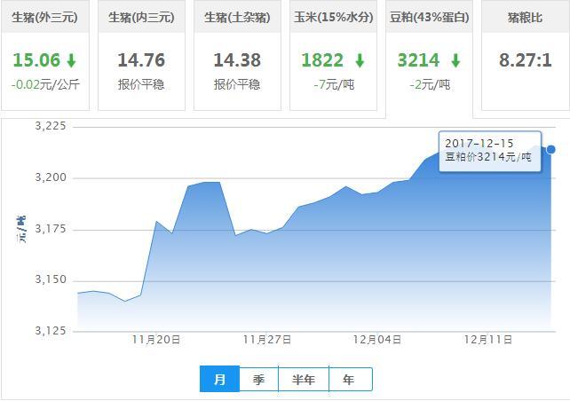 2017年12月15日全国豆粕价格行情走势汇总