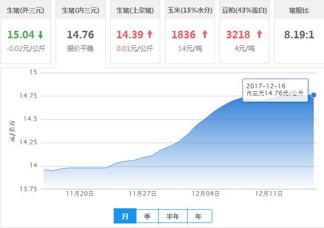 2017年12月16日全国内三元生猪价格行情涨跌表