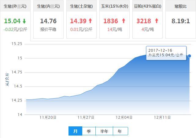 2017年12月16日全国外三元生猪价格行情涨跌表