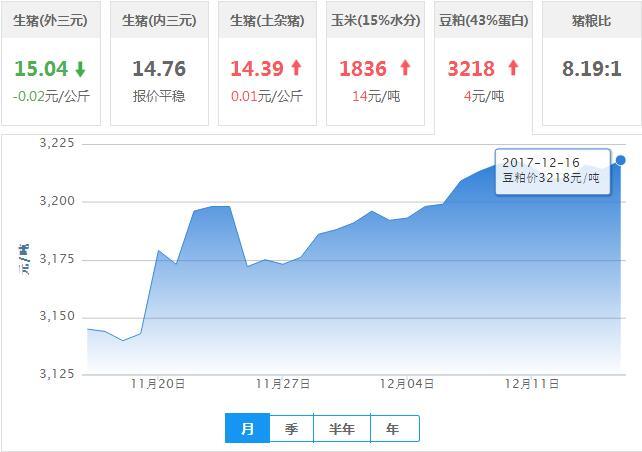 2017年12月16日全国豆粕价格行情走势汇总