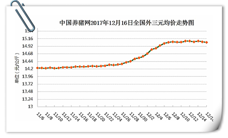 12月16日猪评:猪价稳势后期还要涨,需求仍是拦路虎!