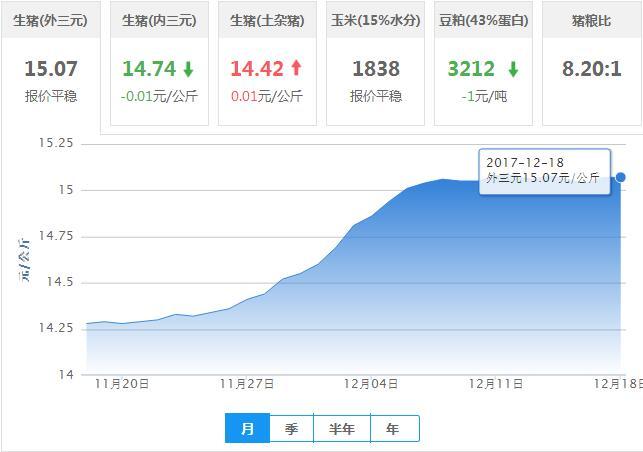 2017年12月18日全国外三元生猪价格行情涨跌表