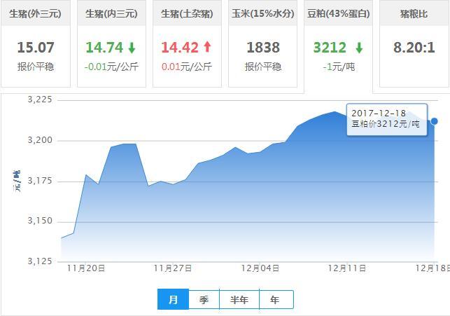 2017年12月18日全国豆粕价格行情走势汇总