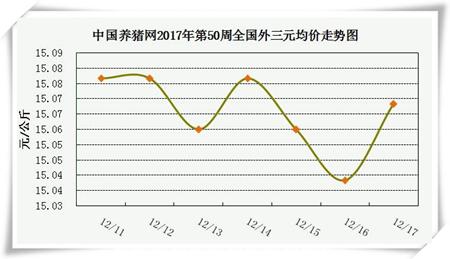 一周综述:预期暂时不变,但压栏或致后期猪价涨幅缩减
